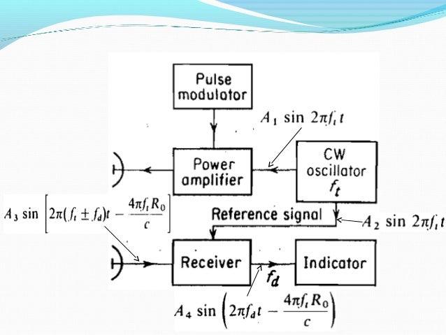 Radar Block Diagram Pdf - Today Wiring Schematic Diagram