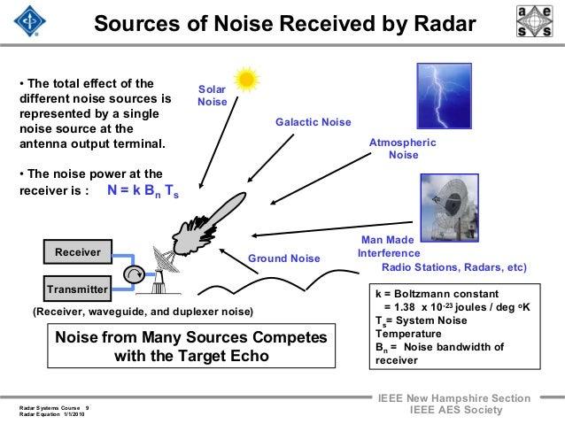 Radar 2009 A 4 Radar Equation
