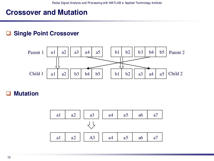 Radar Signal Analysis and Processing with MATLAB ♦ Applied Technology InstituteCrossover and Mutation Single Point Crosso...