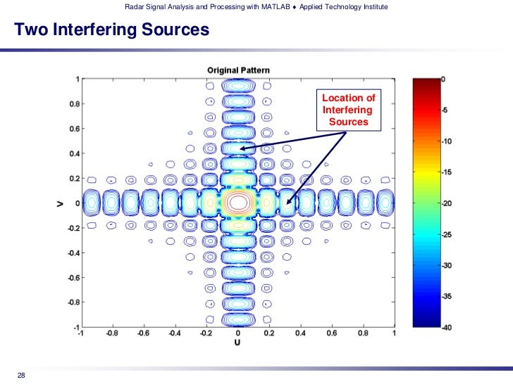Radar Signal Analysis and Processing with MATLAB ♦ Applied Technology InstituteTwo Interfering Sources                    ...