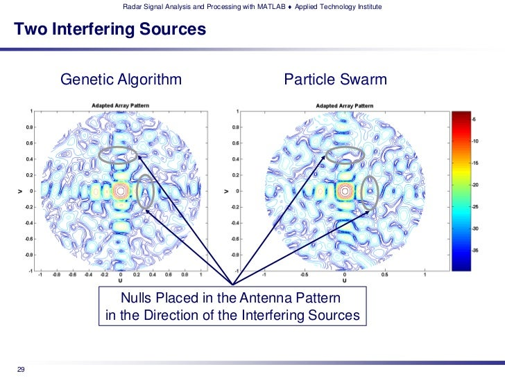 Radar Signal Analysis and Processing with MATLAB ♦ Applied Technology InstituteTwo Interfering Sources     Genetic Algorit...