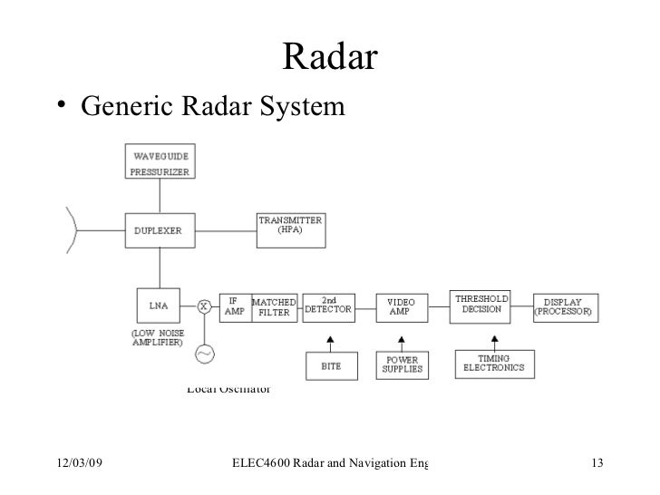 components of a pulse radar system rh slideshare net block diagram of conventional pulse radar block diagram of pulse doppler radar