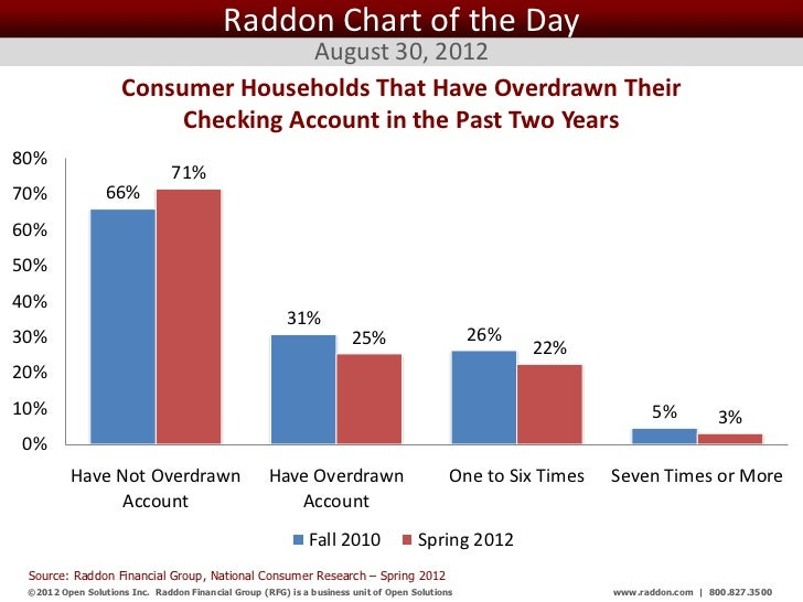 Raddon Chart of the Day                                     August 30, 2012                     Consumer Households That H...