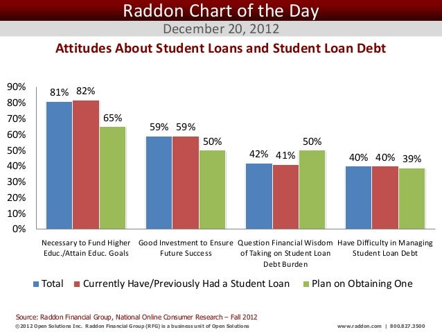 Raddon Chart of the Day                                 December 20, 2012                Attitudes About Student Loans and...