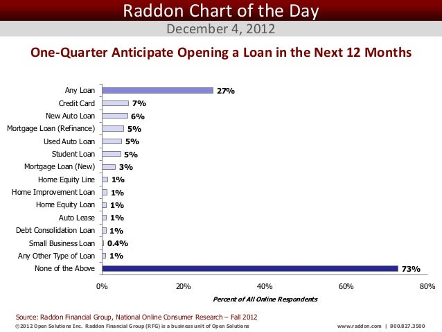 Raddon Chart of the Day                                                             December 4, 2012       One-Quarter Ant...
