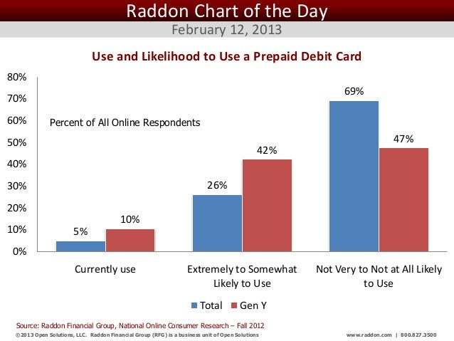 Raddon Chart of the Day                                                            February 12, 2013                      ...