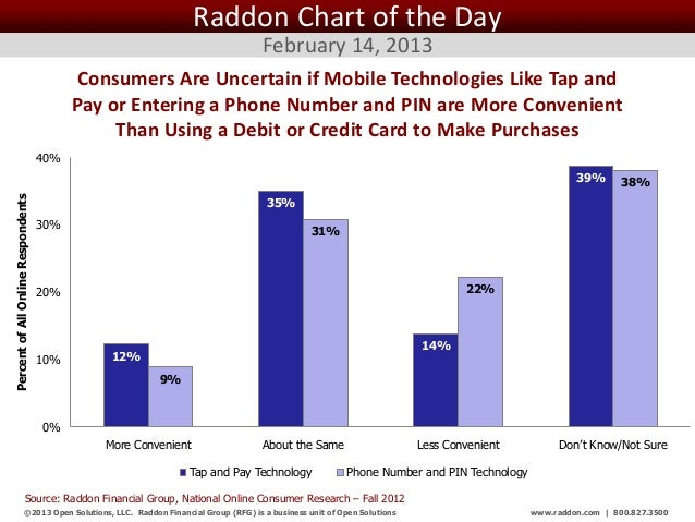 Raddon Chart of the Day                                                                                 February 14, 2013 ...
