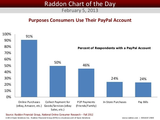 Raddon Chart of the Day                                                             February 5, 2013                      ...