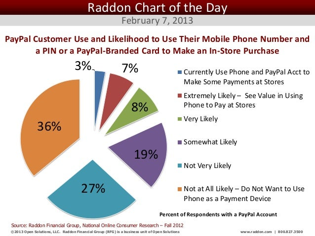 Raddon Chart of the Day                                                             February 7, 2013PayPal Customer Use an...