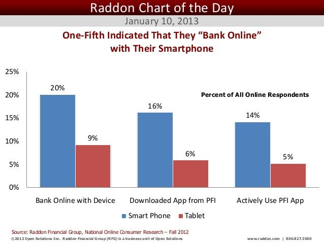 Raddon Chart of the Day                                          January 10, 2013                            One-Fifth Ind...