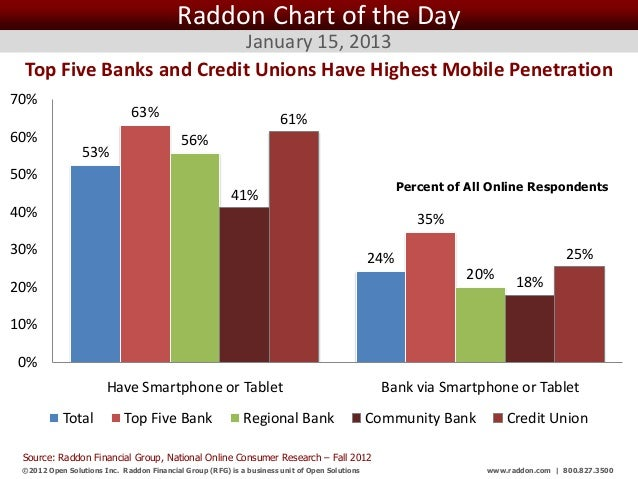 Raddon Chart of the Day                         January 15, 2013 Top Five Banks and Credit Unions Have Highest Mobile Pene...
