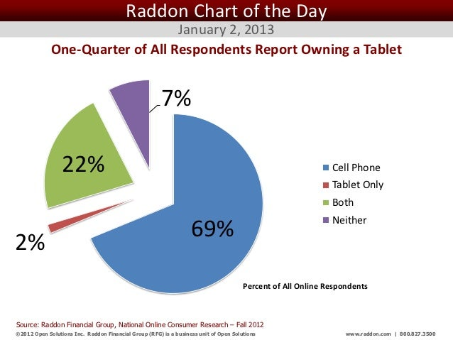 Raddon Chart of the Day                                 January 2, 2013             One-Quarter of All Respondents Report ...