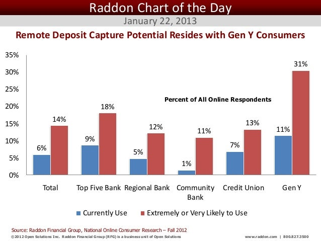 Raddon Chart of the Day                         January 22, 2013   Remote Deposit Capture Potential Resides with Gen Y Con...
