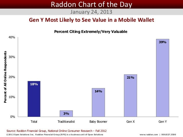 Raddon Chart of the Day                                                                 January 24, 2013                  ...