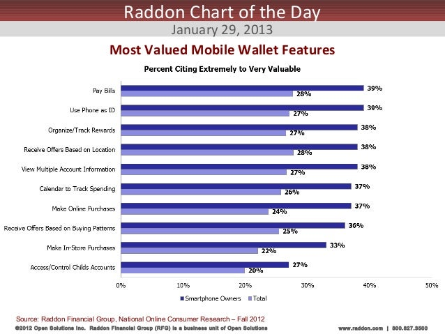 Raddon Chart of the Day                                           January 29, 2013                                  Most V...