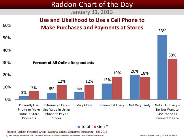 Raddon Chart of the Day                                            January 31, 2013                                Use and...