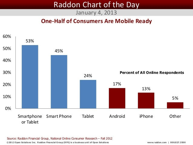 Raddon Chart of the Day                                            January 4, 2013                               One-Half ...