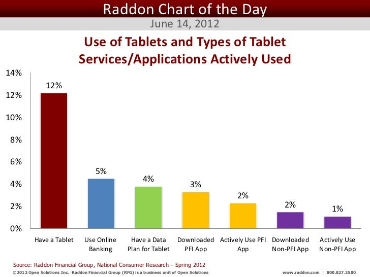 Raddon Chart of the Day                                                                 June 14, 2012                     ...