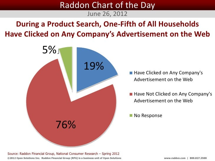 Raddon Chart of the Day                                                                June 26, 2012  During a Product Sea...