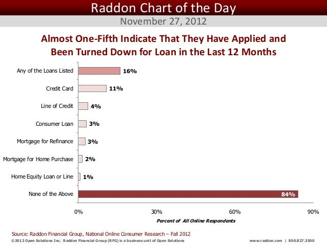 Raddon Chart of the Day                                                            November 27, 2012                  Almo...