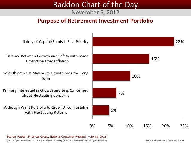 Raddon Chart of the Day                                          November 6, 2012                              Purpose of ...