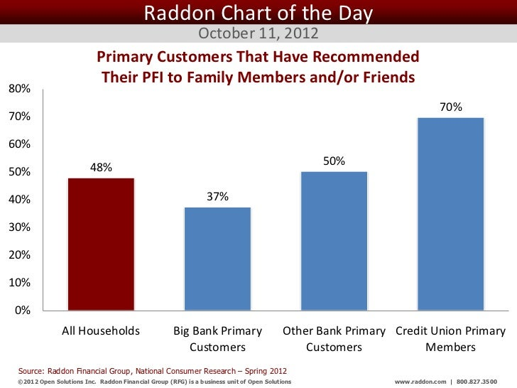Raddon Chart of the Day                                          October 11, 2012                           Primary Custom...
