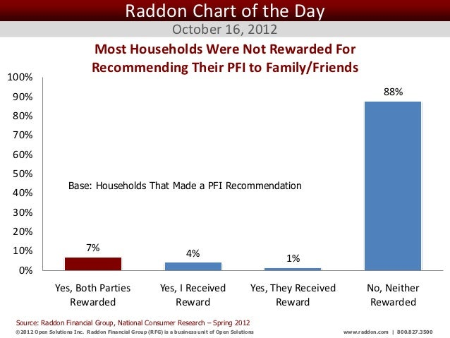 Raddon Chart of the Day                                        October 16, 2012                              Most Househol...