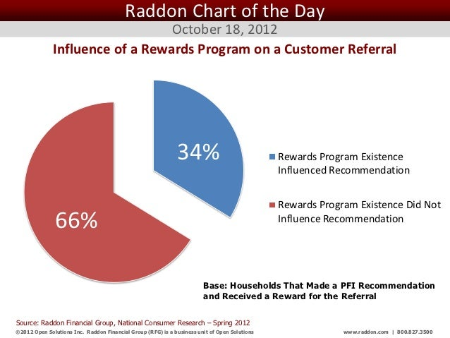 Raddon Chart of the Day                                 October 18, 2012              Influence of a Rewards Program on a ...