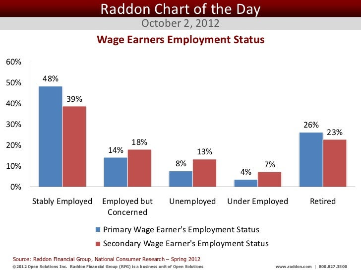 Raddon Chart of the Day                                                 October 2, 2012                                   ...