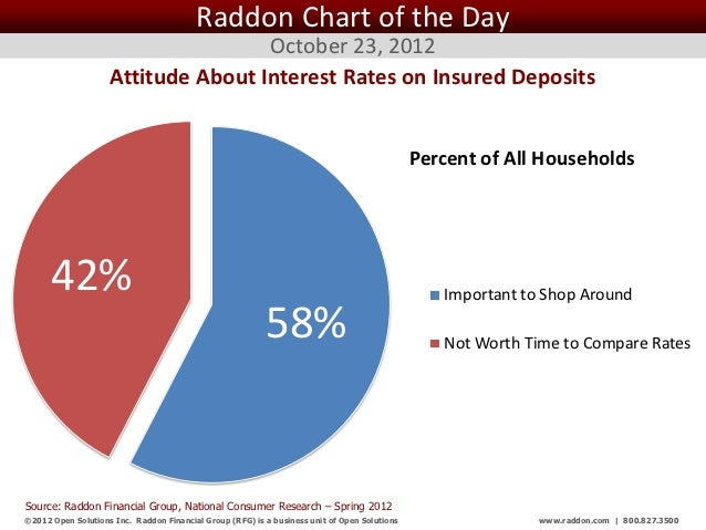 Raddon Chart of the Day                                    October 23, 2012                    Attitude About Interest Rat...