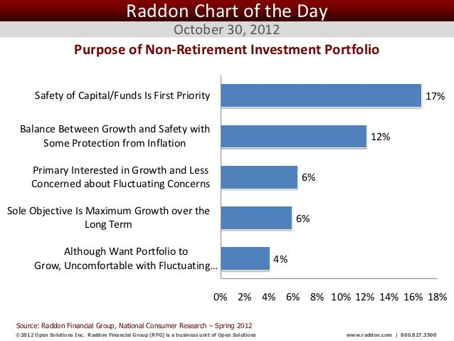 Raddon Chart of the Day                                     October 30, 2012                       Purpose of Non-Retireme...