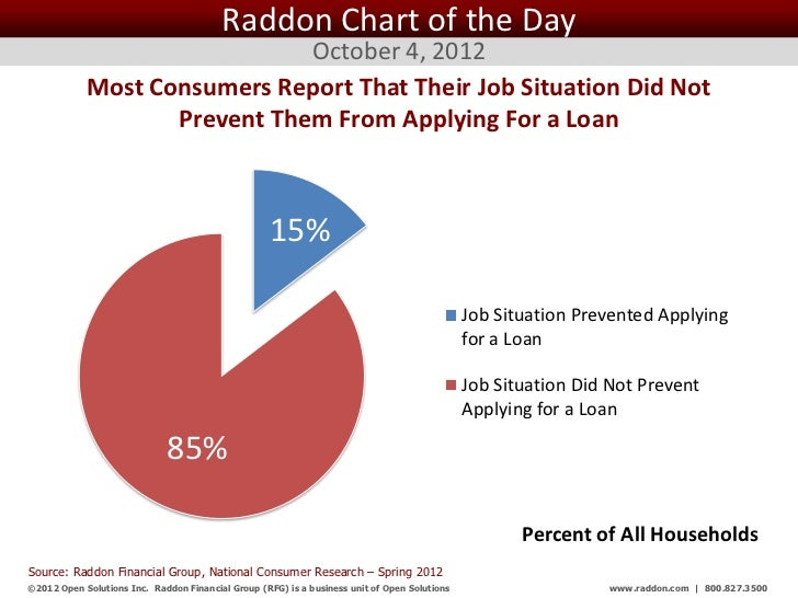 Raddon Chart of the Day                              October 4, 2012            Most Consumers Report That Their Job Situa...