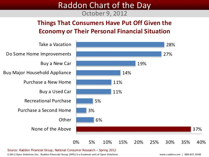 Raddon Chart of the Day                                        October 9, 2012                         Things That Consume...