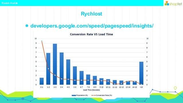 Rychlost Radek Hudák ◉ developers.google.com/speed/pagespeed/insights/