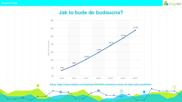 Jak to bude do budoucna? Radek Hudák Zdroj: https://www.statista.com/statistics/534123/e-commerce-share-of-retail-sales-wo...