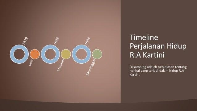 Di samping adalah penjelasan tentang hal-hal yang terjadi dalam hidup R.A Kartini. Timeline Perjalanan Hidup R.A Kartini