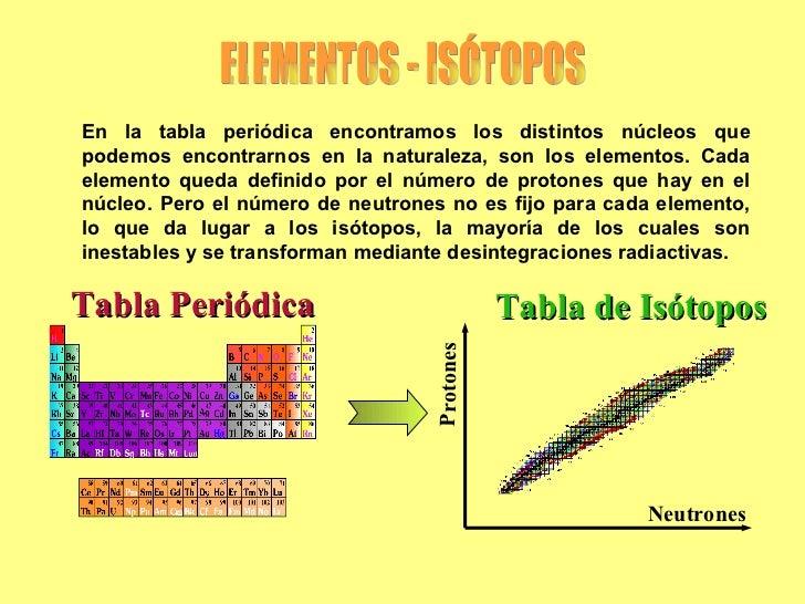 Radiactividad 2 neutrones protones tabla de istopos tabla peridica elementos urtaz Gallery