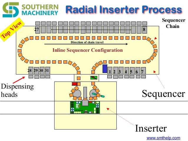 www.smthelp.com Inline Sequencer Configuration 1 2 3 4 5 6 7 827 28 Direction of chain travel 29 30 31 Radial Inserter Pro...