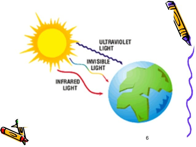 Radiation as heat transfer.