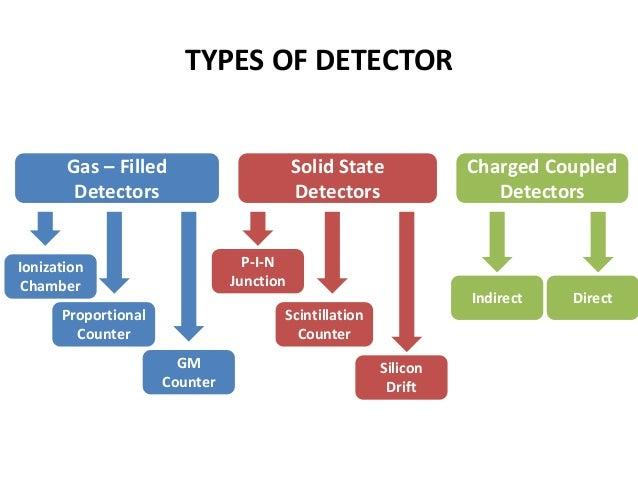 glenn f knoll radiation detection and measurement