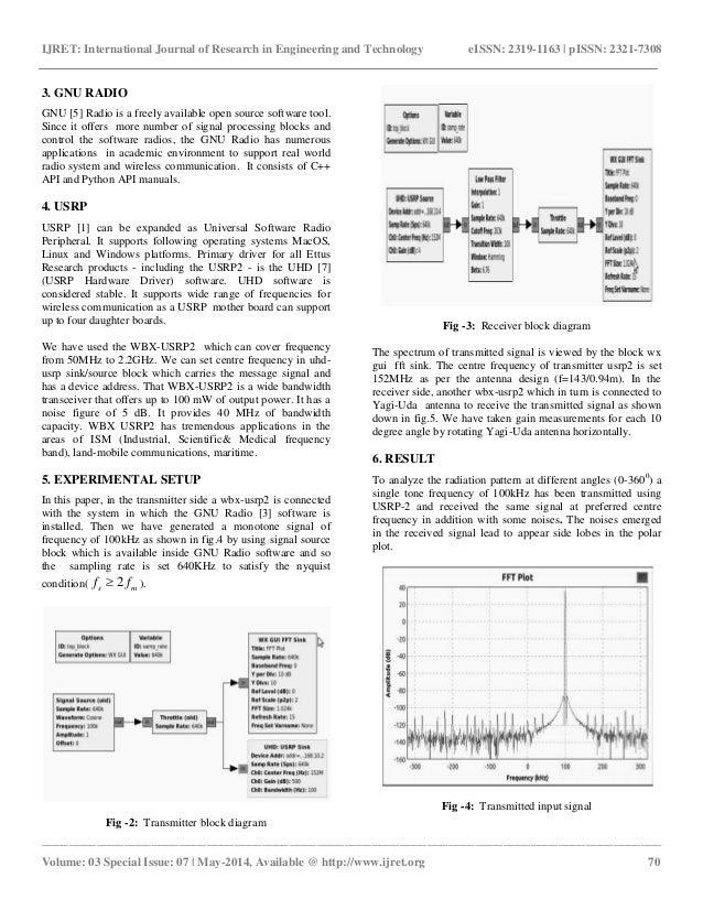 radiation pattern of yagi uda antenna using usrp on gnu Yagi Antenna Design Calculator Java  Yagi Antenna Array Yagi Antenna DIY Yagi Coverage Patterns