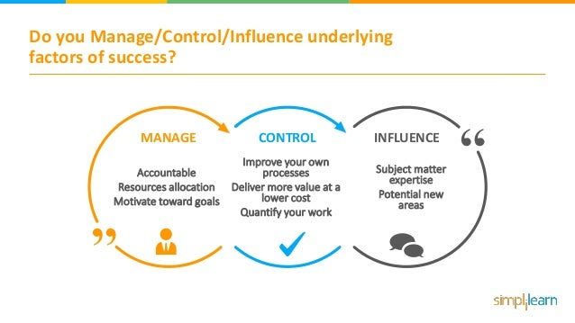Do you Manage/Control/Influence underlying factors of success? MANAGE Accountable Resources allocation Motivate toward goa...