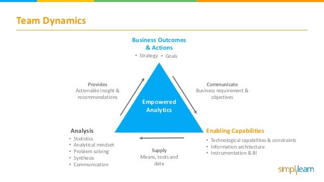 Team Dynamics Empowered Analytics Business Outcomes & Actions Enabling CapabilitiesAnalysis Provides Actionable insight & ...