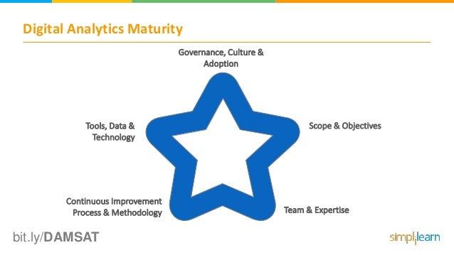 Digital Analytics Maturity bit.ly/DAMSAT Governance, Culture & Adoption Scope & Objectives Team & Expertise Continuous Imp...