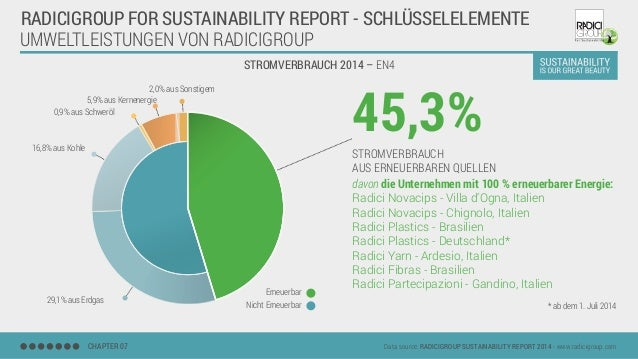 UMWELTLEISTUNGEN VON RADICIGROUP STROMVERBRAUCH 2014 – EN4 CHAPTER 07 Data source: RADICIGROUP SUSTAINABILITY REPORT 2014 ...