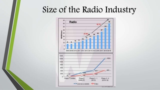 projected growth rate by industry