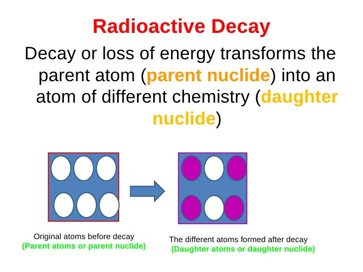 RADIOACTIVE DECAY AND HALF-LIFE CONCEPTS