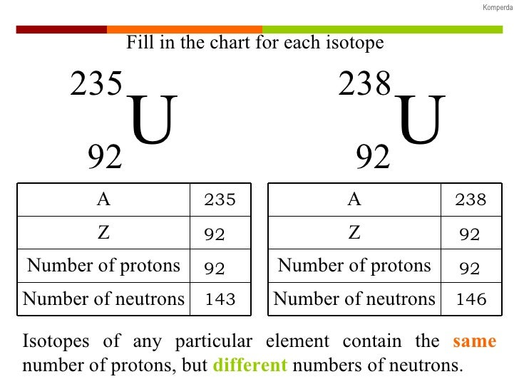 Protons Neutrons And Electrons Practice Worksheet Answers. Simple ...