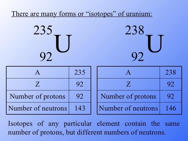 Uranium Atom 235 Radioactive decay hono...