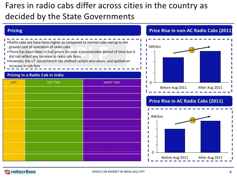 radio cab business Even though radio cab drivers typically earned 70 per cent more  even after five years in the business, major radio cab companies had not yet become profitable.
